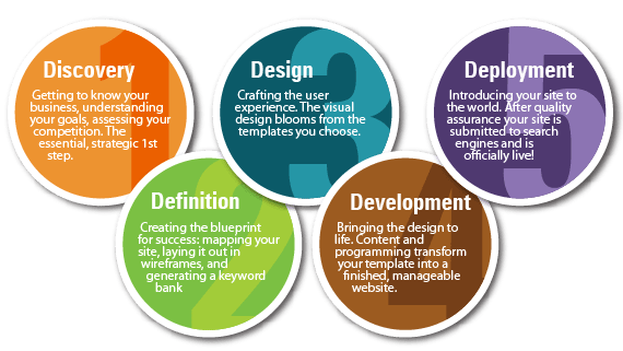 find8-development-web-process-design-lafayette-indiana