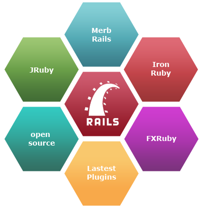 ruby-on-rails-development-india