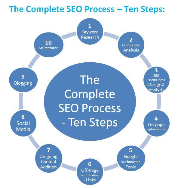 complete-seo-process
