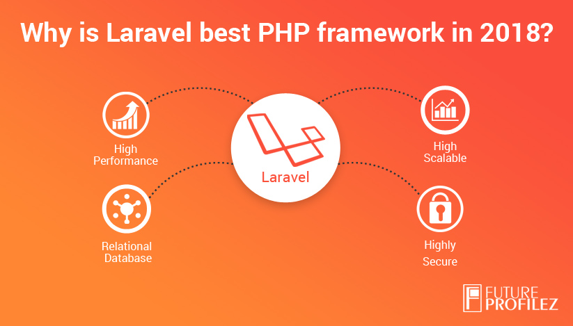 Why Is Laravel The Best PHP Framework In 2018